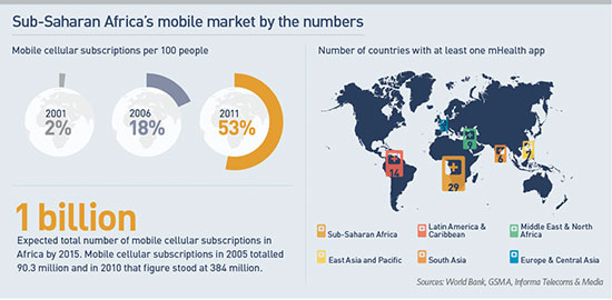 Image result for mobile technology in africa
