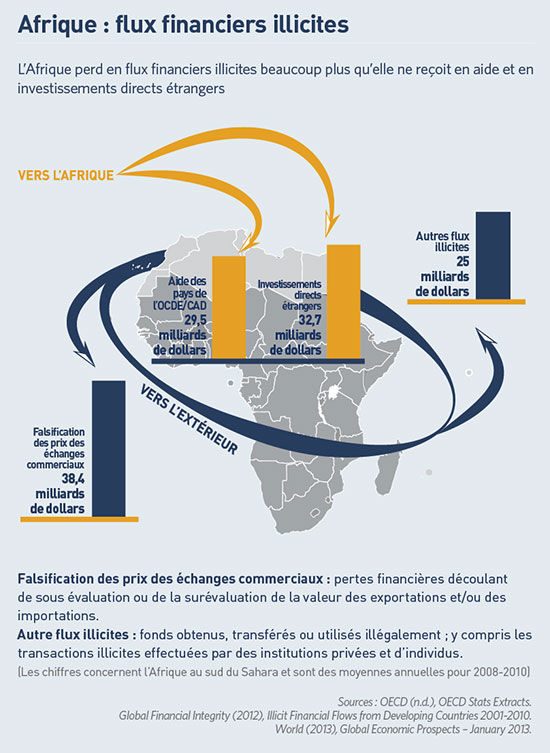 Africa's Illicit Outflows