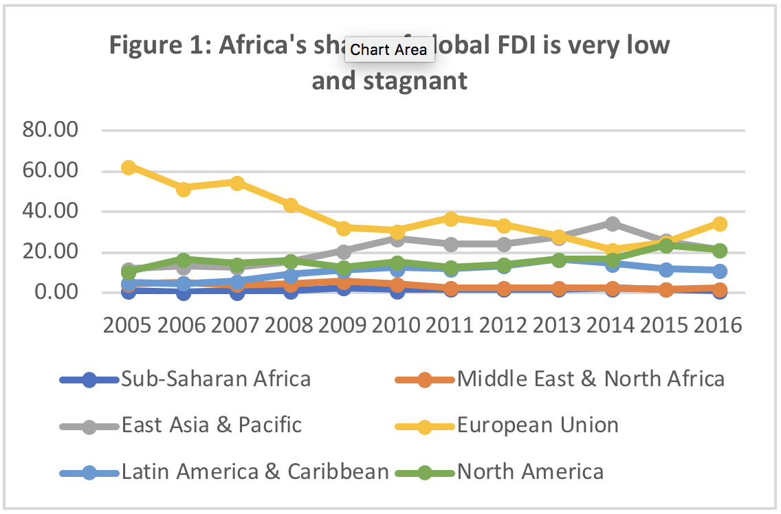 Figure 1: Africa's share of global FDI is very low and stagnant