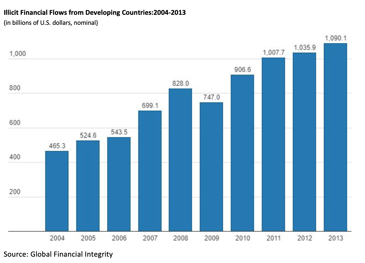 Illicit Financial Flows from Developing Countries: 2004-2013