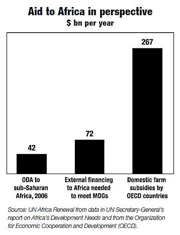 Aid to Africa in perspective: graph