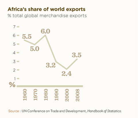 Africa's share of world exports