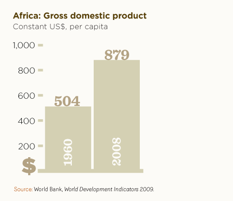 Africa: Gross domestic product
