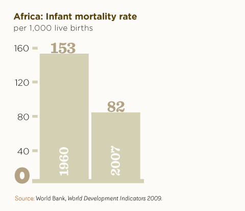 Africa: Infant mortality rate