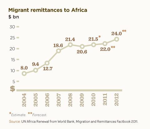 Migrant remittances to Africa