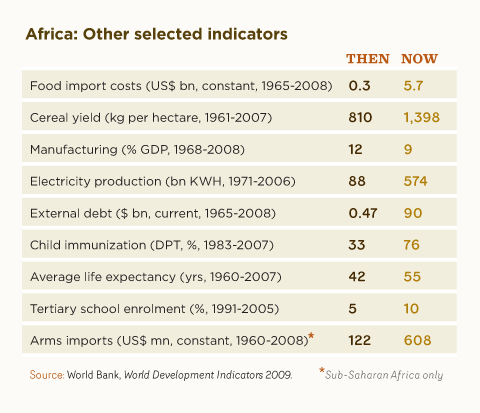 Africa: Other selected indicators
