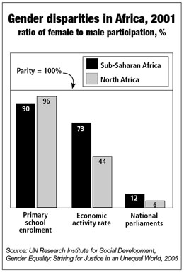 Gender disparities in Africa 2001