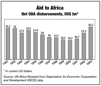 Chart: Aid to Africa