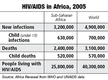 HIV/AIDS in Africa, 2005