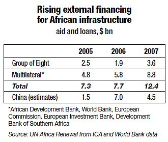 Rising external financing for African infrastructure (graph)