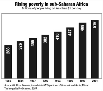 Chart: Rising poverty is sub-Saharan Arica