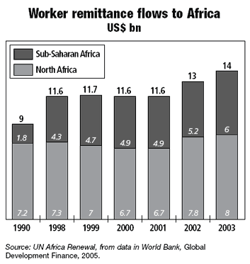 Workers remittance flows to Africa