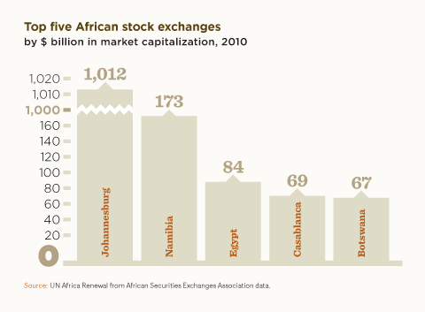 Top five African stock exchanges chart