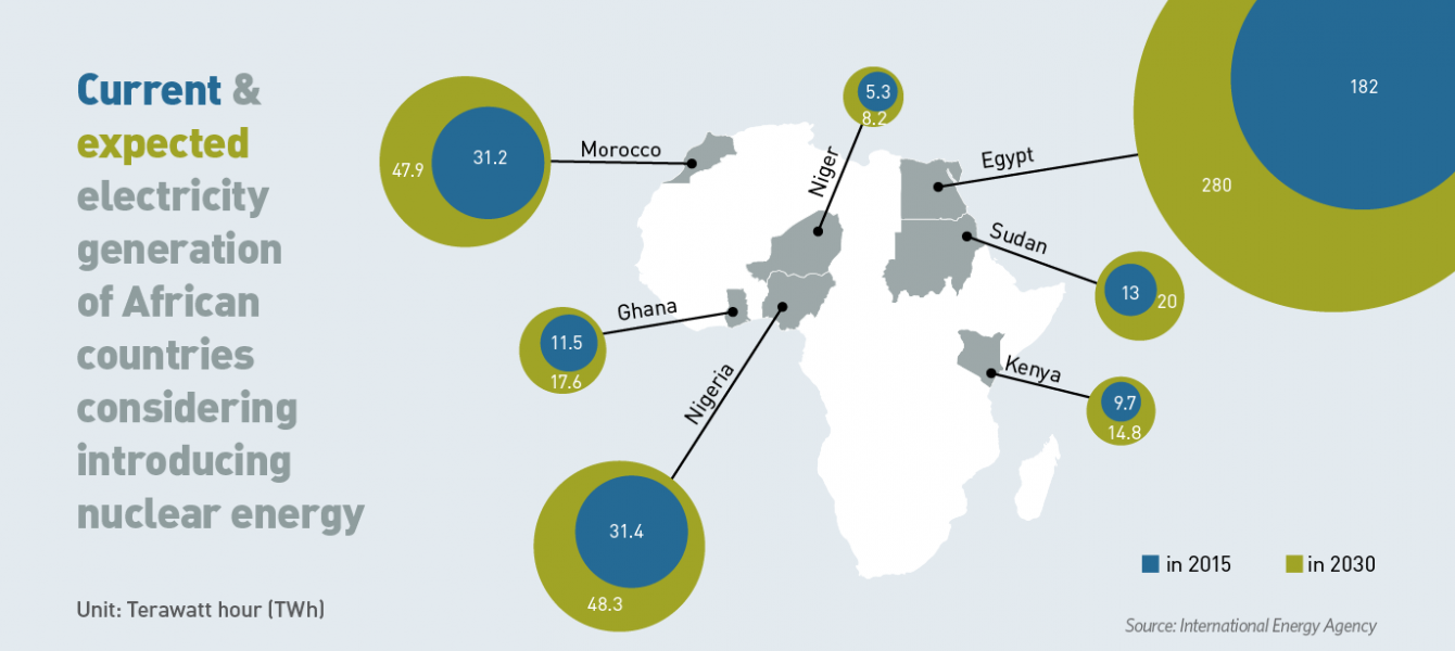 Current & expected electricity generation  of African  countries.