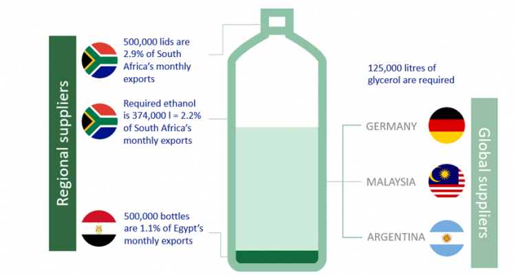 Potential suppliers of inputs used in the production of disinfectants