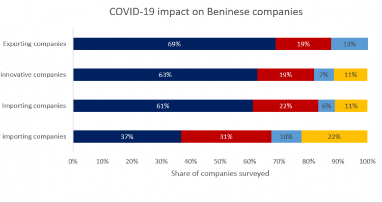 """The figure describes enterprise responses to the following question: """"Is your company activity impacted by COVID-19?"""""""