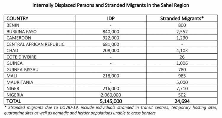 Internally Displaced Persons and Stranded Migrants in the Sahel Region