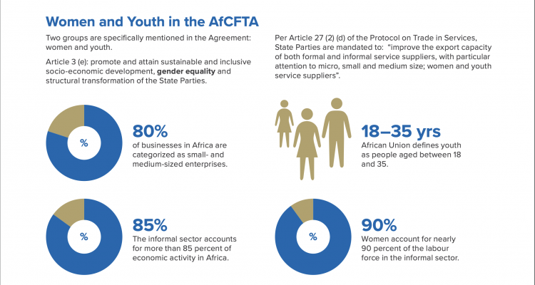 Women and Youth in the AfCFTA chart