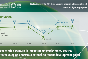 An unprecedented downturn with major consequences for development in Africa