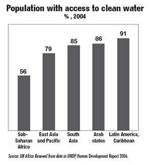 Graph - population with access to clean water