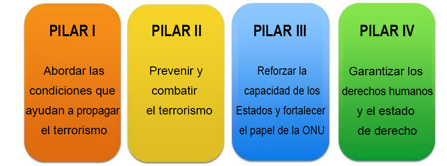 UN Global Counter Terrorism Strategy
