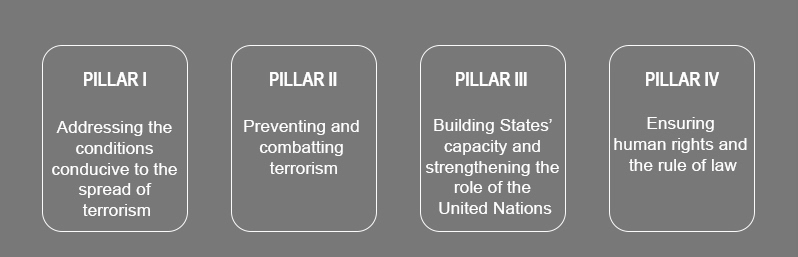 UN Global Counter Terrorism Strategy | Counter Terrorism