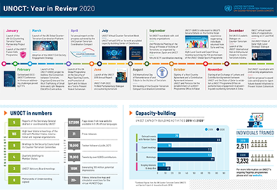 Preview image of UNOCT's year in Review 2020