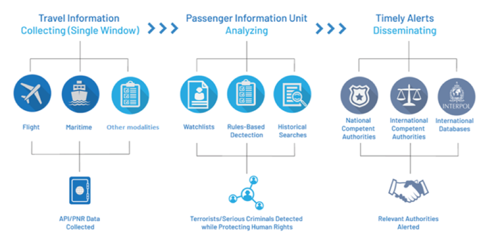 UN Countering Terrorist Travel Programme diagram