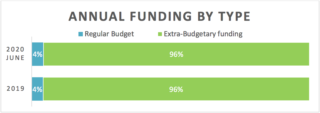 Annual funding by type