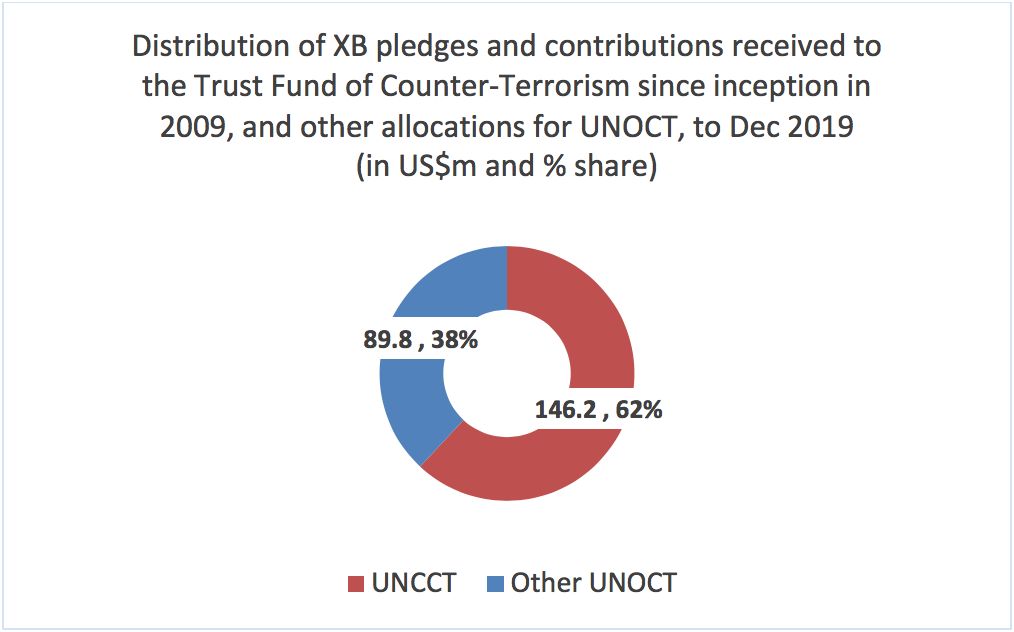 Distribution of XB pledges and contributions