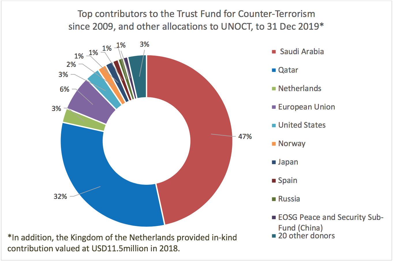 Top contributors to the trust fund for counter-terrorism