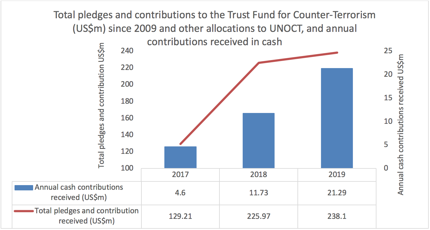 Total pledges and contributions to the trust fund for counter-terrorism