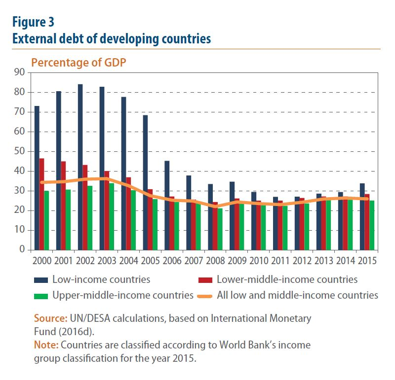 problems of modernization in developing nations This article will focus on the economic problems of developing areas this article will provide an overview  economic problems of developing areas research paper starter homework help.