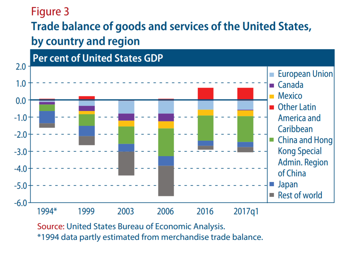 an analysis of canada and the united states trade with china Talk of tariffs is in danger of developing into cries of trade war on april 3rd  america published a list of some 1300 chinese products it proposes to hit with  tariffs of 25%  that makes it easier to analyse their strategies  this echoed  canada's response to the american smoot-hawley tariff of 1930, when.