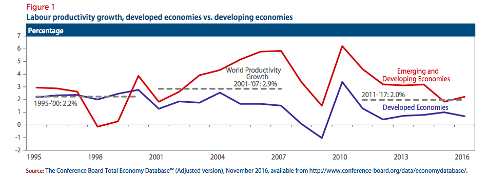Figure 1: Labour productivity growth, developed economies vs. developing economies