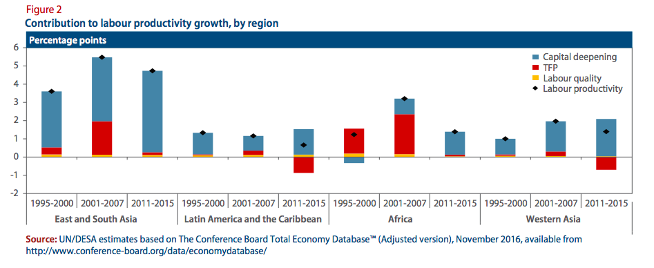 Figure 2: Contribution to labour productivity growth, by region