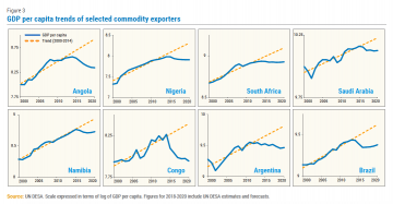 GDP per capita trends of selected commodity exporters