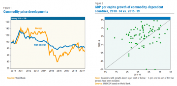 Commodity price developments and GDP per capita growth of commodity-dependent countries, 2010-14 vs 2015-19