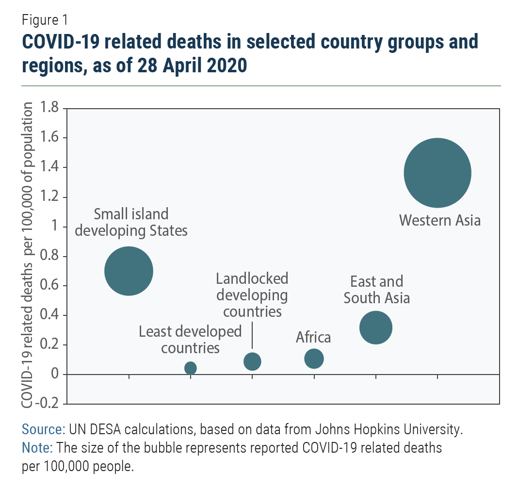 The Covid 19 Pandemic Puts Small Island Developing Economies In Dire Straits Department Of Economic And Social Affairs