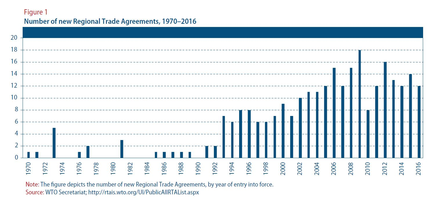 Financial and economic activity in the context of WTO membership