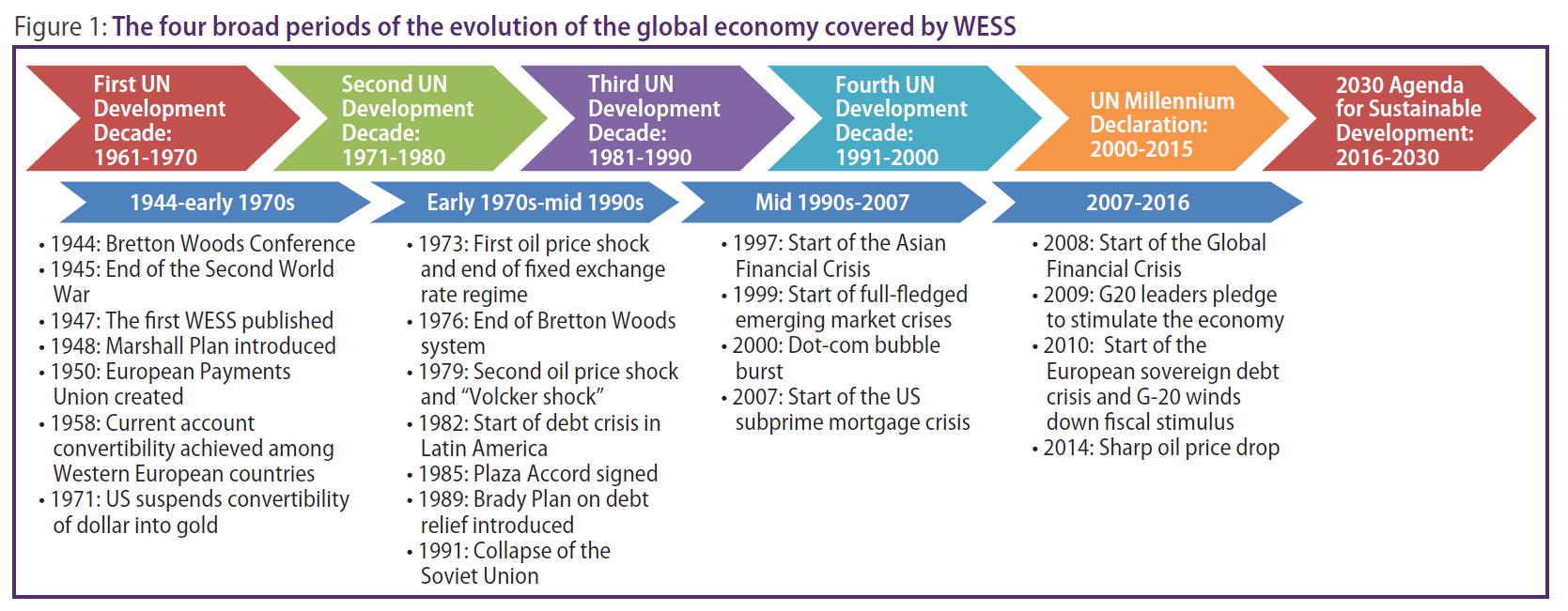 Reflecting on the World Economic and Social Survey's 70 years of