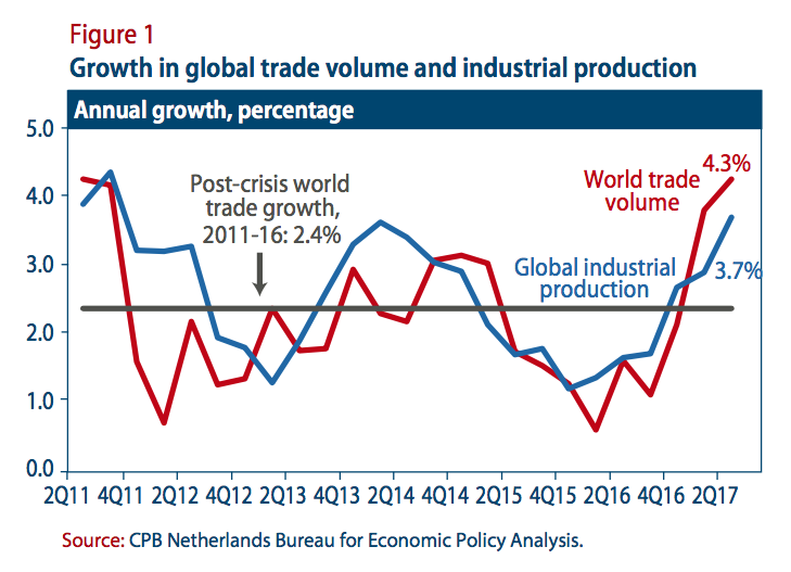 September 2017 briefing on the world economic situation and figure 1 growth in global trade volume and industrial production publicscrutiny Gallery