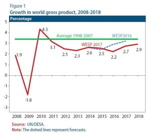 Growth in world gross product, 2008-2018