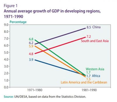 Figure 1: Annual average growth of GDP in developing regions, 1971-1990