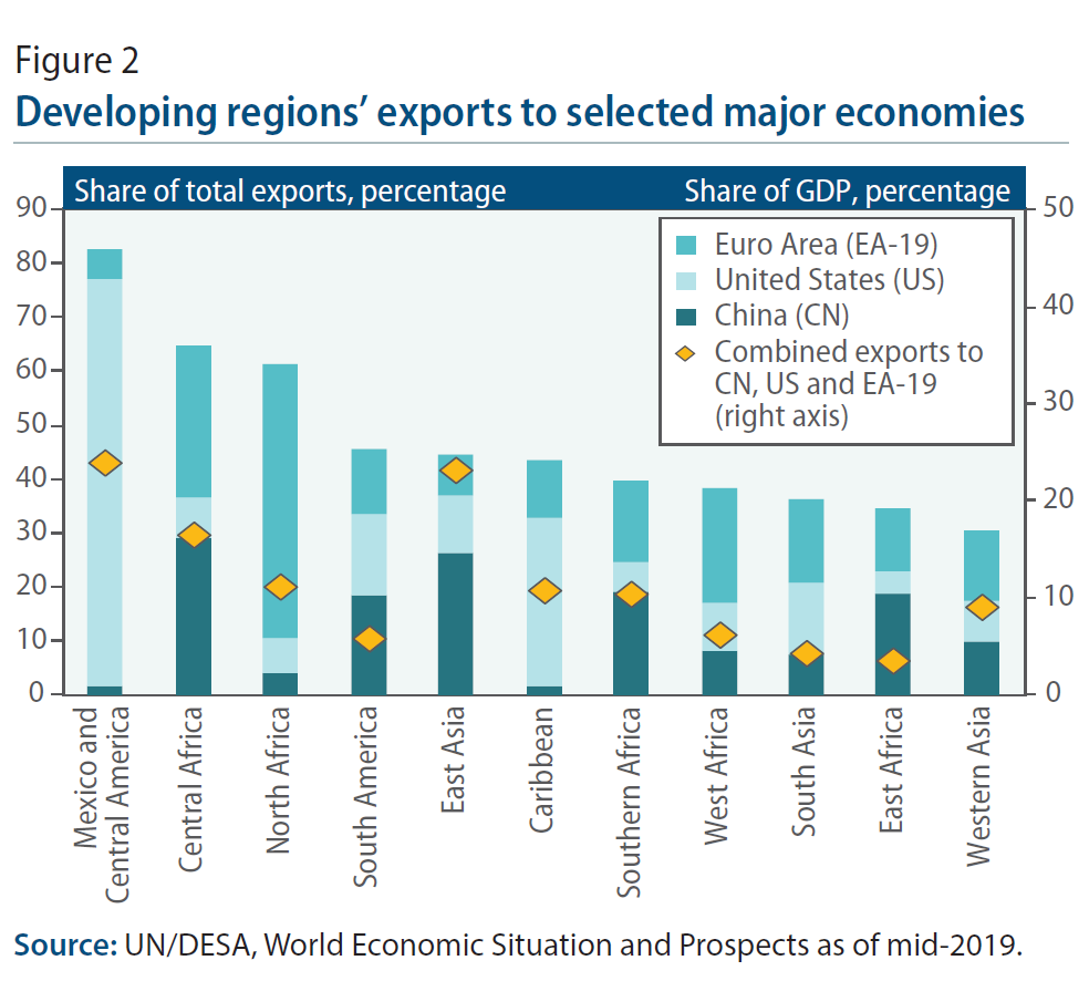 World Economic Situation And Prospects: June 2019 Briefing