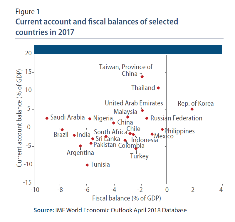 World Economic Situation And Prospects: July 2018 Briefing