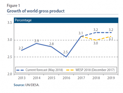 June 2018 Briefing on the World Economy