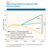 Figure 1: Global Energy Related CO2 Emissions Under Different Scenarios