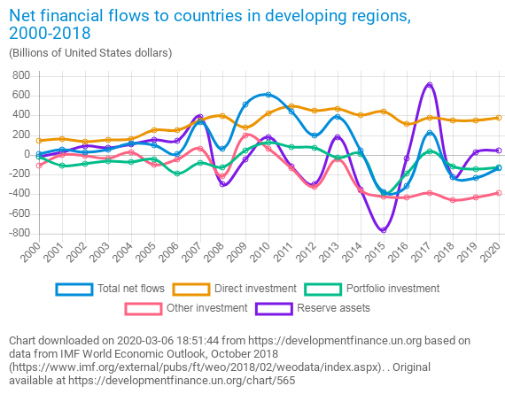 Figure - Net Financial Flows to Countries in Developing Regions