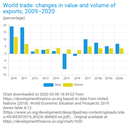 Figure - World Trade Changes in Value and Volume of Exports